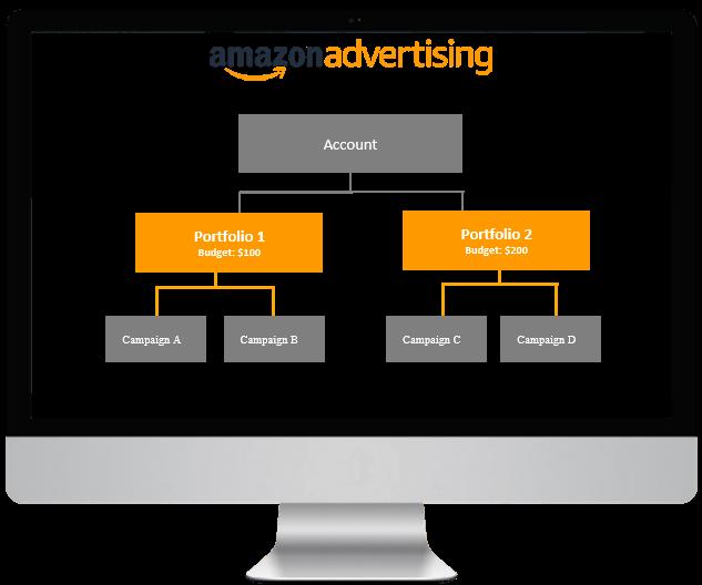 Amazonda Satış Reklam Yapılandırması