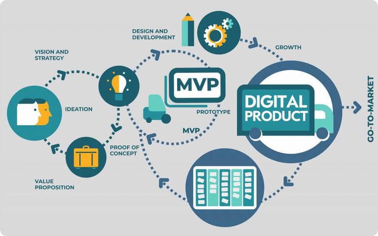 Dijital Ürün Geliştirme